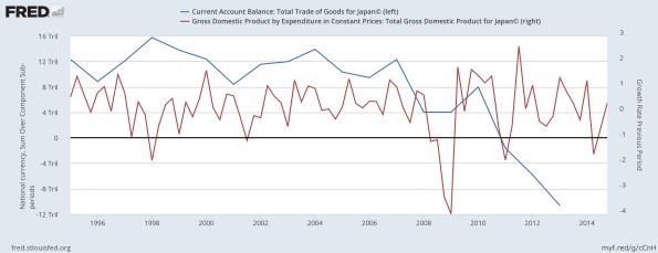 japan-trade-balance-vs-gdp-growth