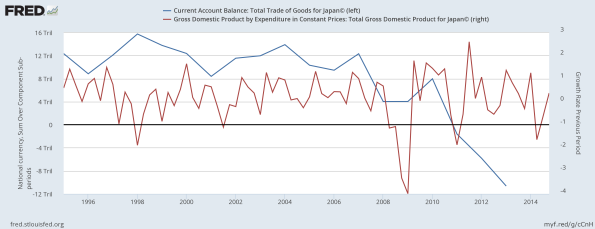 japan-trade-balance-vs-gdp-growth