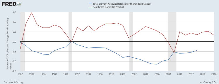 us-current-account-balance-and-gdp