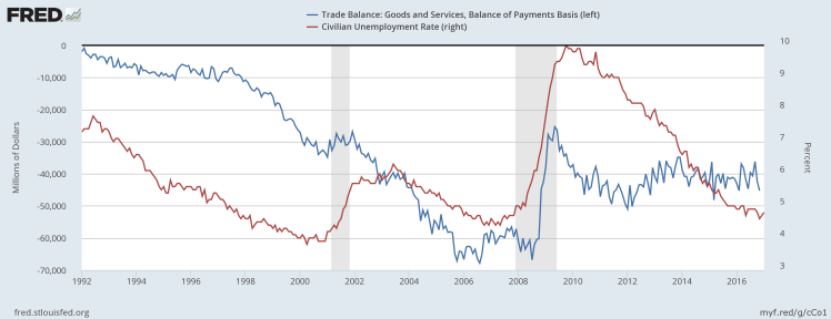 us-trade-balance-vs-unemployment-rate