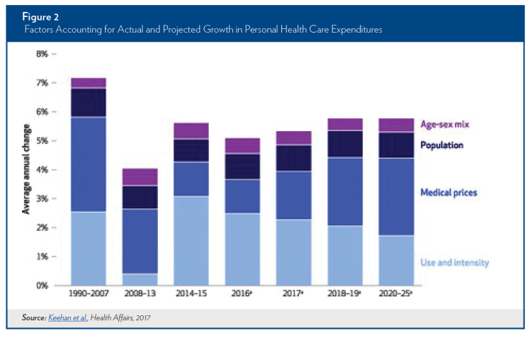 Health Care Expenditure Growth Breakdown -2017