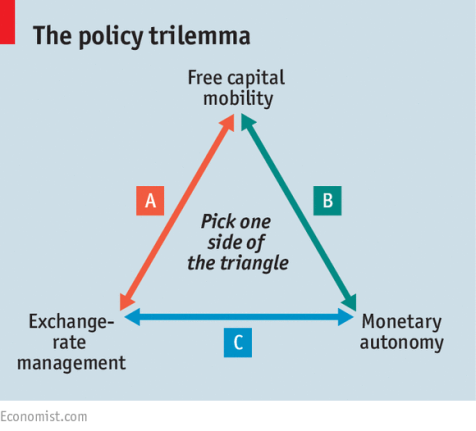 policy trilemma