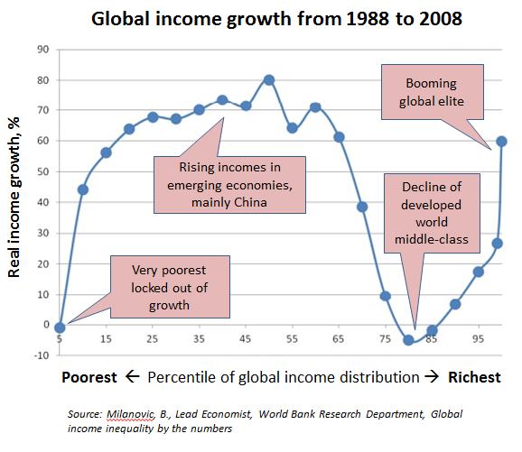 impact of globalisation on emerging market economies Emerging market economies, where globalization increases  and emerging market nations are  impact of increasing globalization.