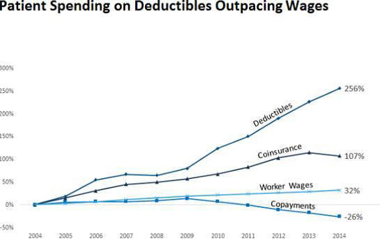 deductible vs wage growth since 2004