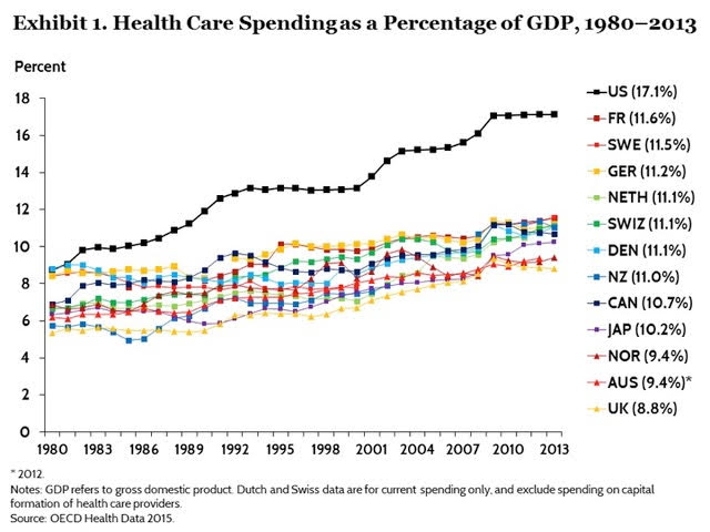 health care expenditures as percent of GDP