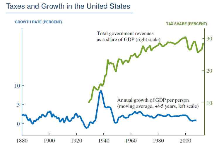 Taxes and Growth