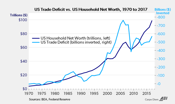 Household net worth vs trade deficits