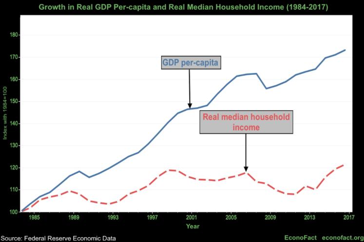 GDP vs Median HH income