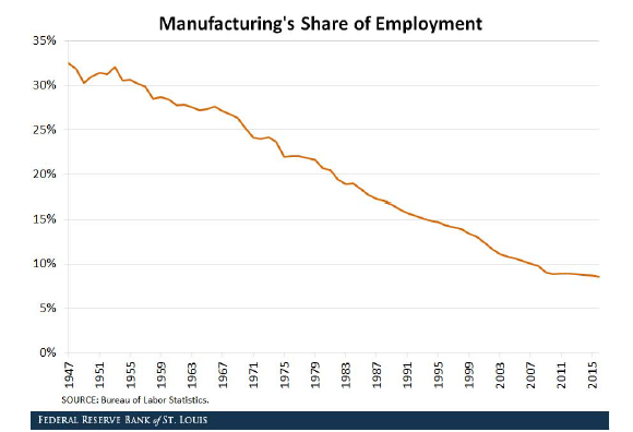 Manufacturing Share of US Employment